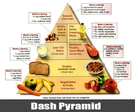 dieta dash da