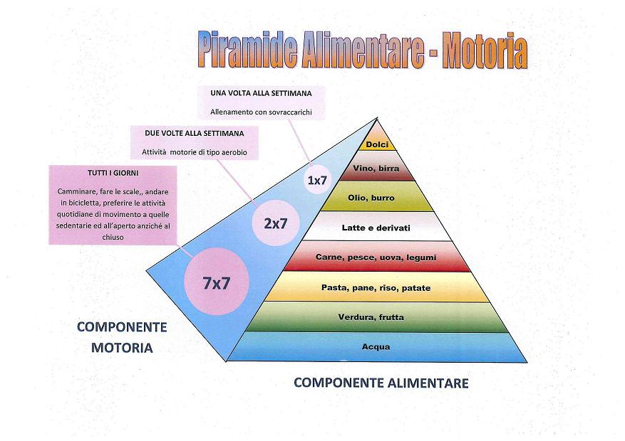 Piramide-Alimentare-Motoria3