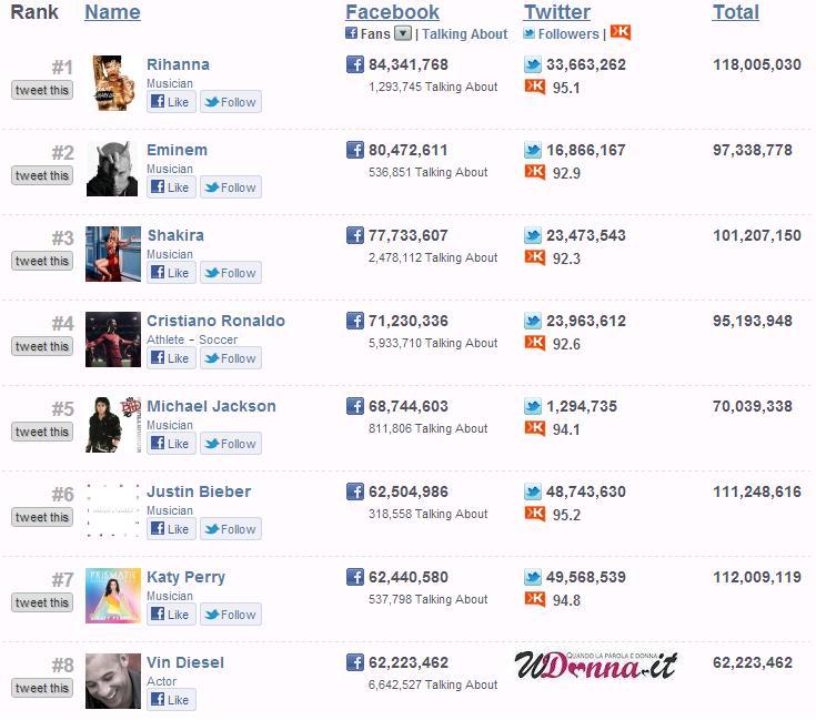 fanpage classifica mondiale facebook