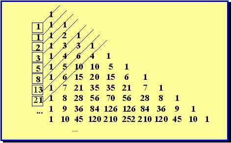 successione fibonacci.